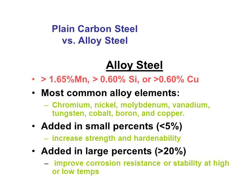 Plain Carbon Steel vs. Alloy Steel