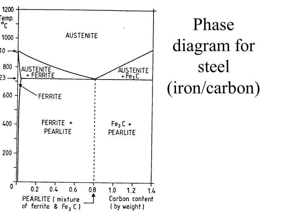 Phase diagram for steel (iron/carbon)