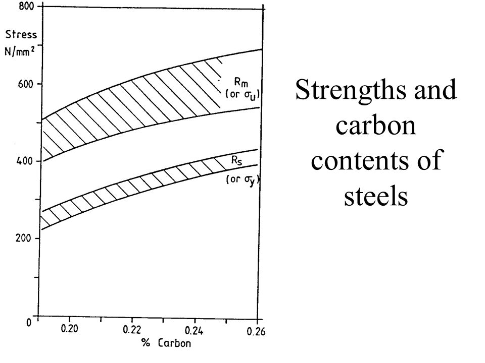 Strengths and carbon contents of steels