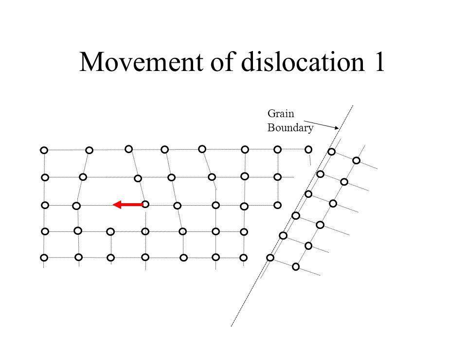 Movement of dislocation 1