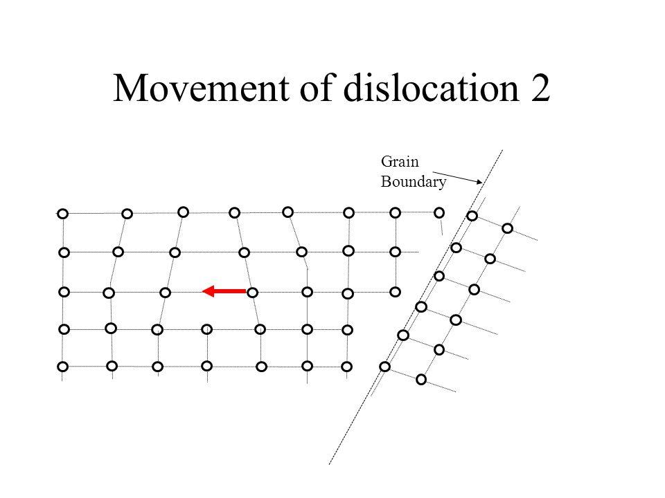 Movement of dislocation 2