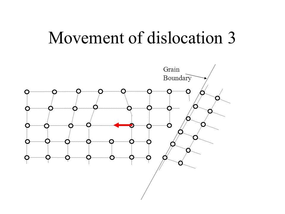 Movement of dislocation 3