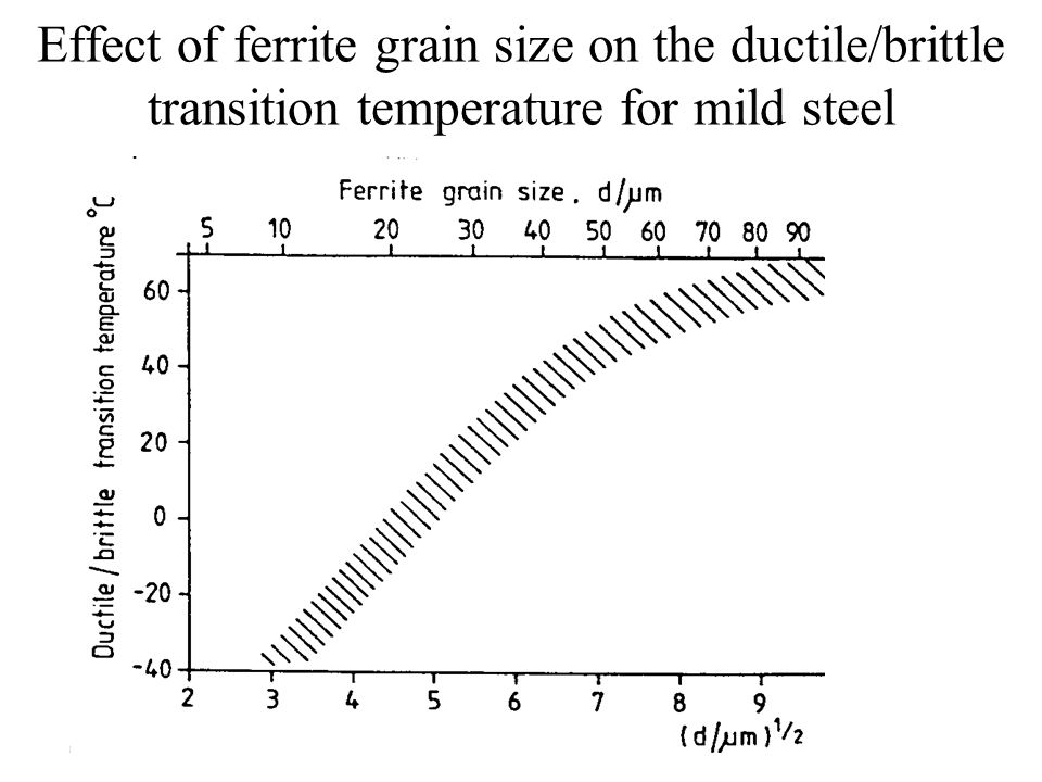 Effect of ferrite grain size on the ductile/brittle transition temperature for mild steel