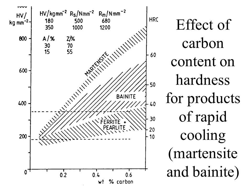 Effect of carbon content on hardness for products of rapid cooling (martensite and bainite)