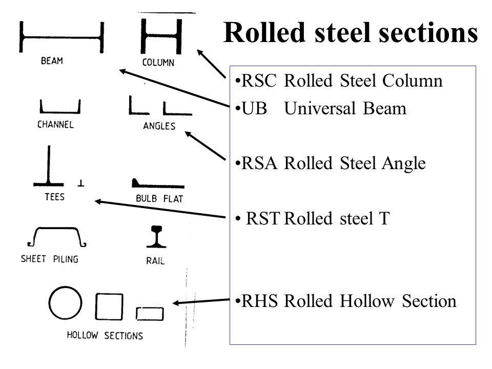 Rolled steel sections RSC Rolled Steel Column UB Universal Beam