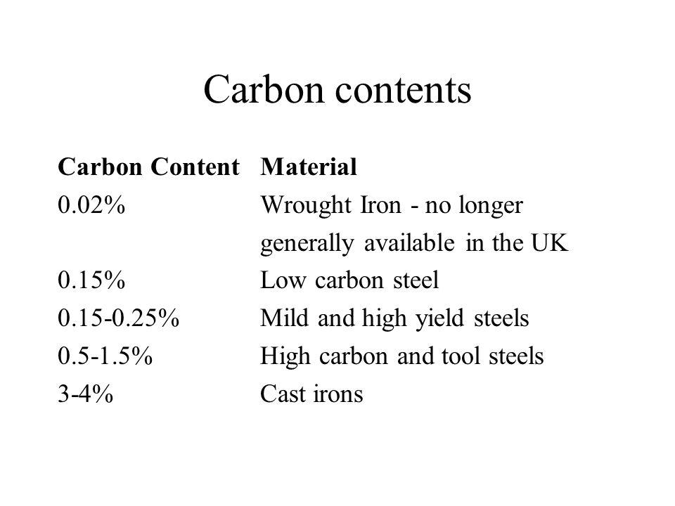 Carbon contents Carbon Content Material 0.02% Wrought Iron - no longer