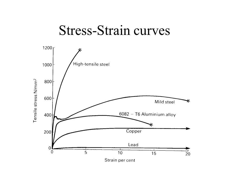 Stress-Strain curves