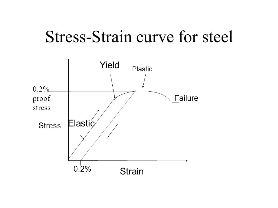 Stress-Strain curve for steel