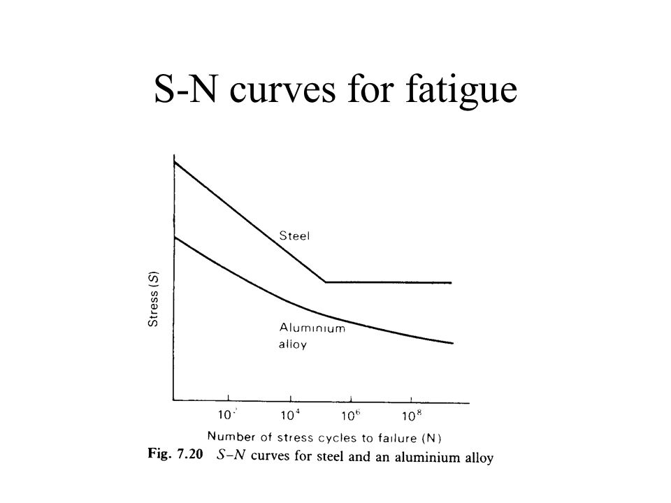 S-N curves for fatigue