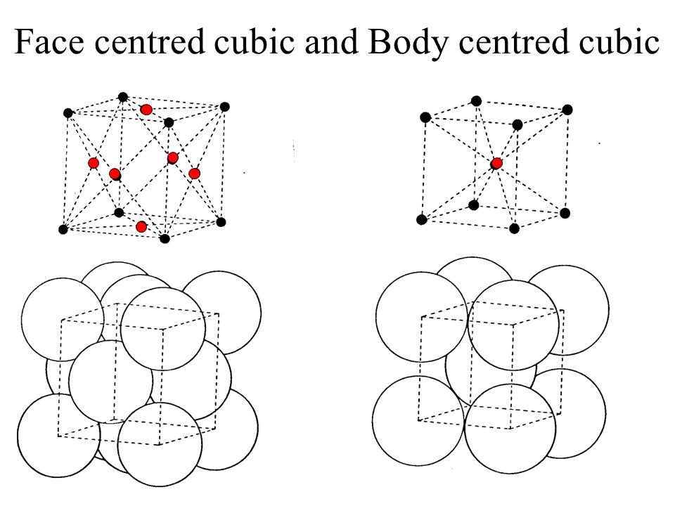 Face centred cubic and Body centred cubic