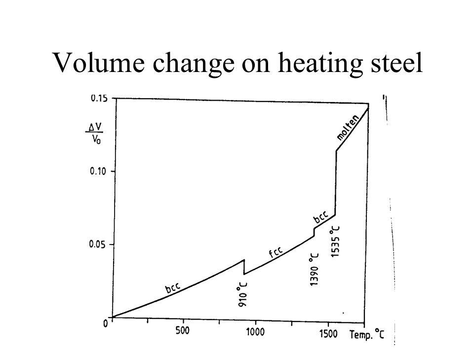 Volume change on heating steel