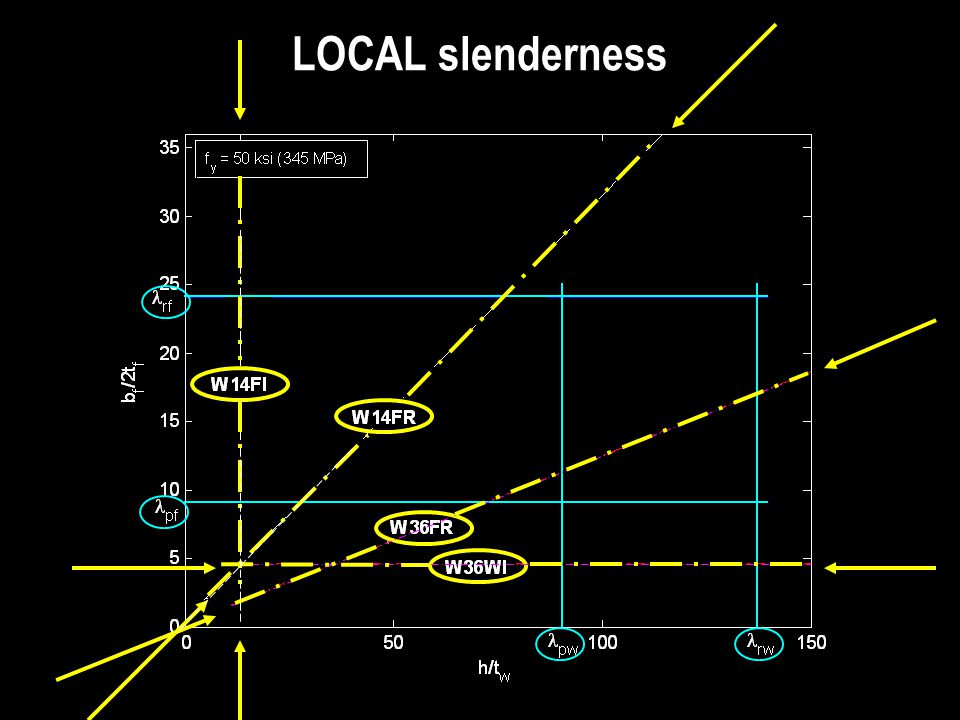 LOCAL slenderness