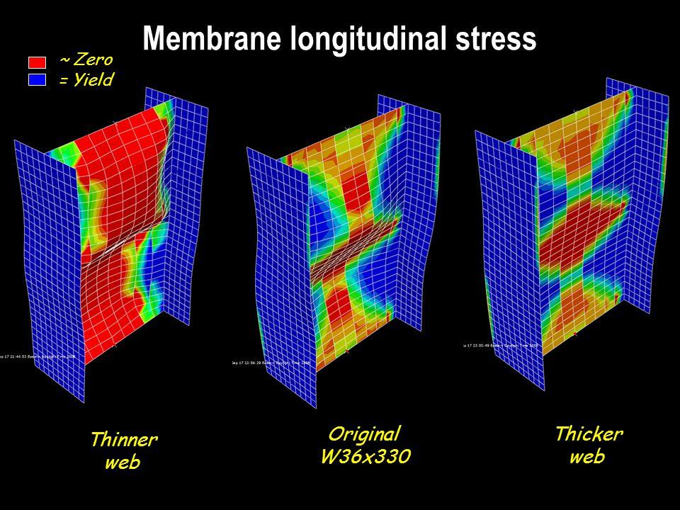 Membrane longitudinal stress