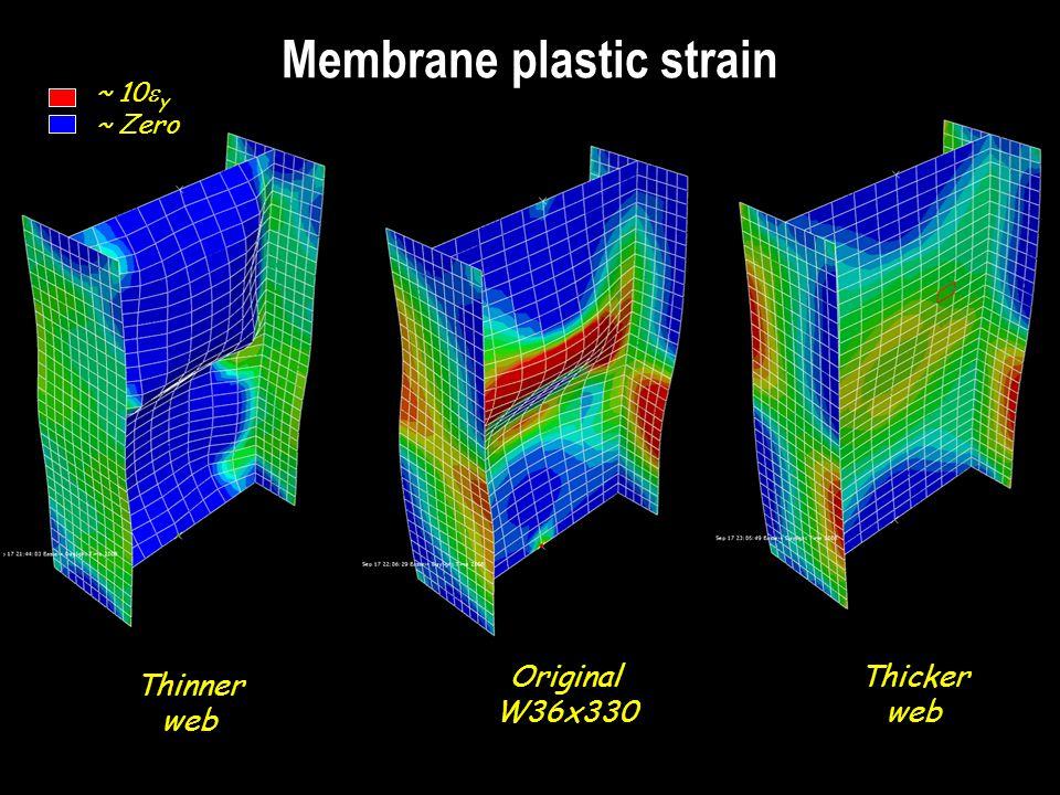 Membrane plastic strain