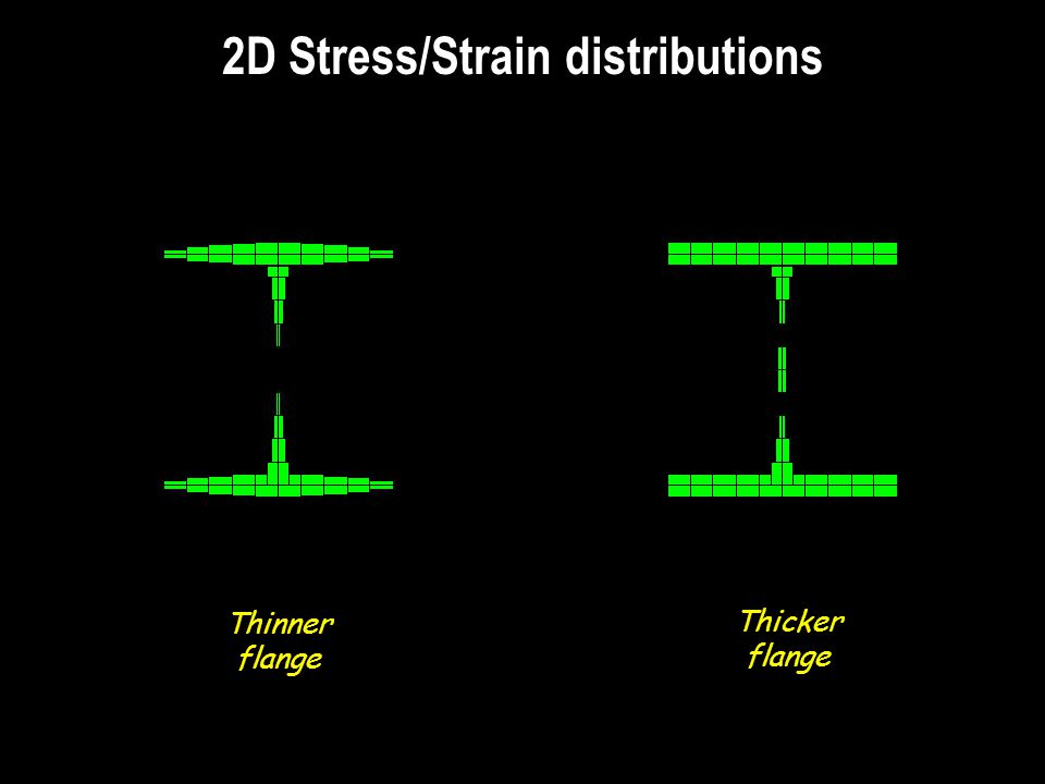 2D Stress/Strain distributions