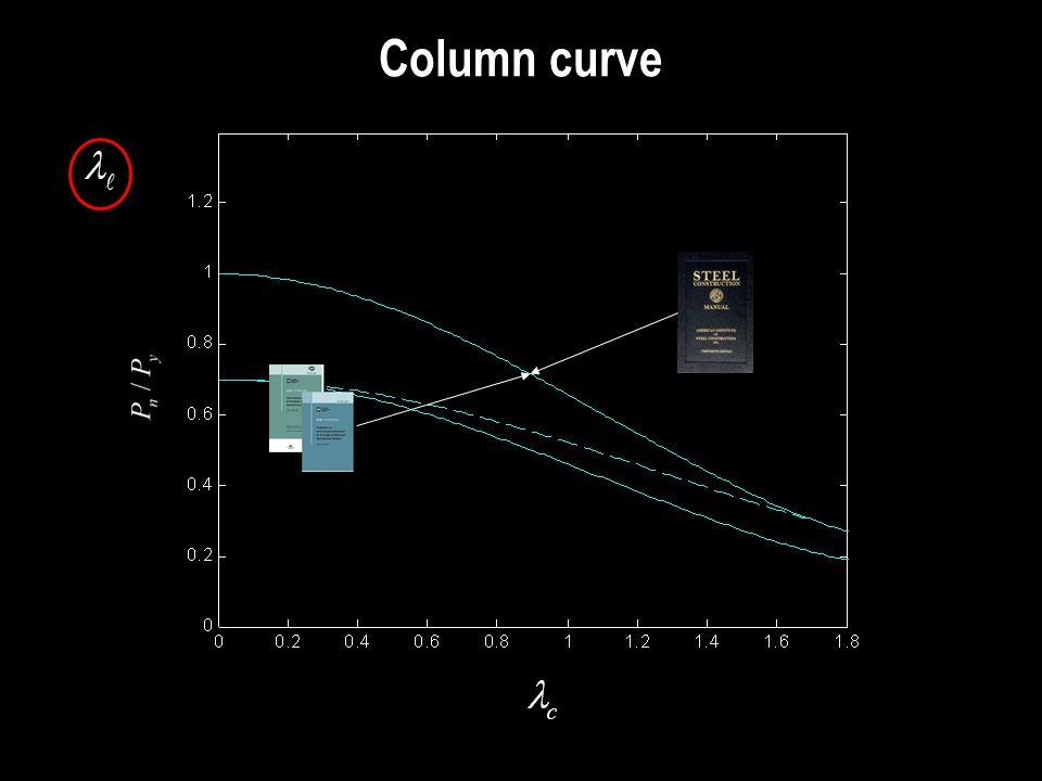 Column curve