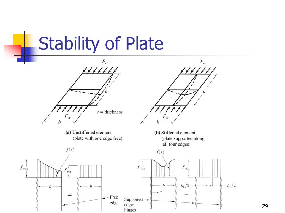 Stability of Plate
