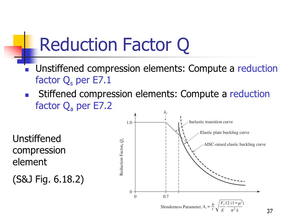Reduction Factor Q Unstiffened compression elements: Compute a reduction factor Qs per E7.1.