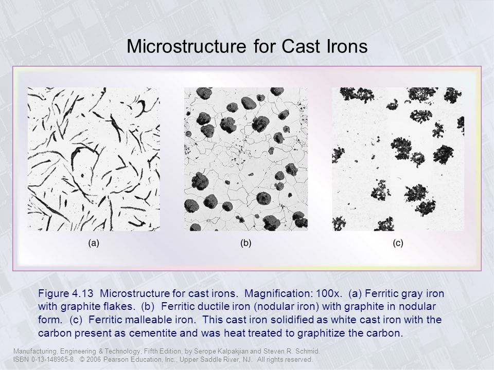 Microstructure for Cast Irons
