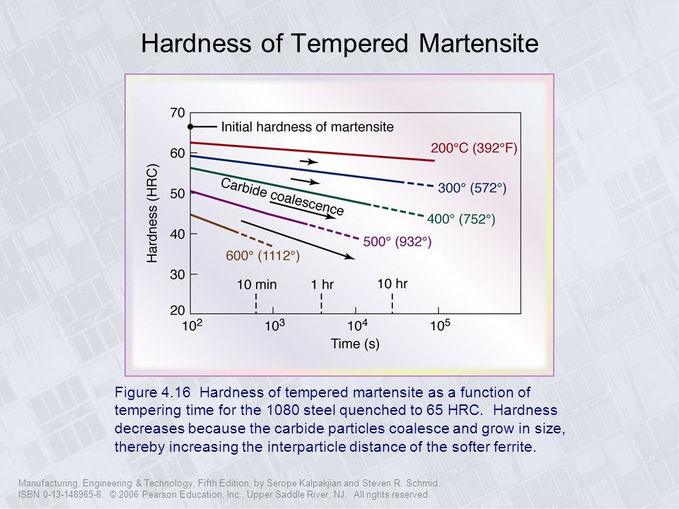 Hardness of Tempered Martensite