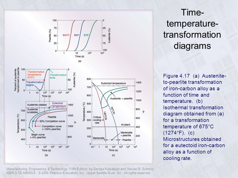 Time-temperature-transformation diagrams