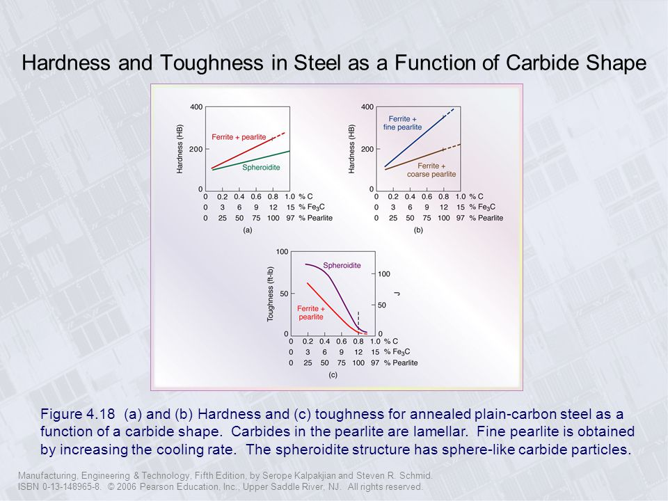 Hardness and Toughness in Steel as a Function of Carbide Shape