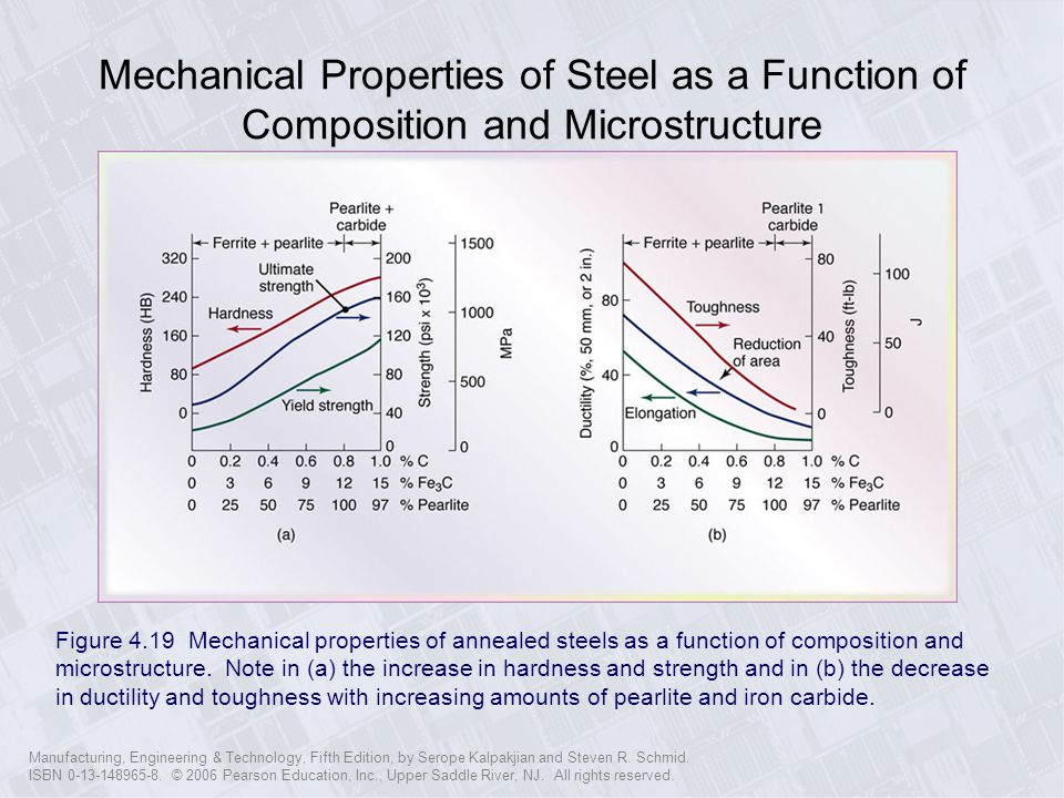 Mechanical Properties of Steel as a Function of Composition and Microstructure