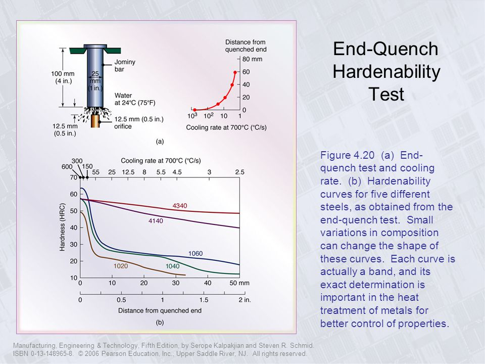 End-Quench Hardenability Test