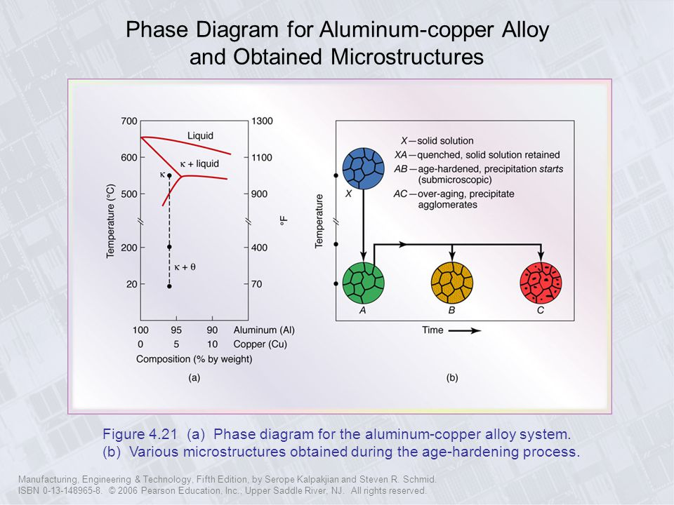 Phase Diagram for Aluminum-copper Alloy and Obtained Microstructures