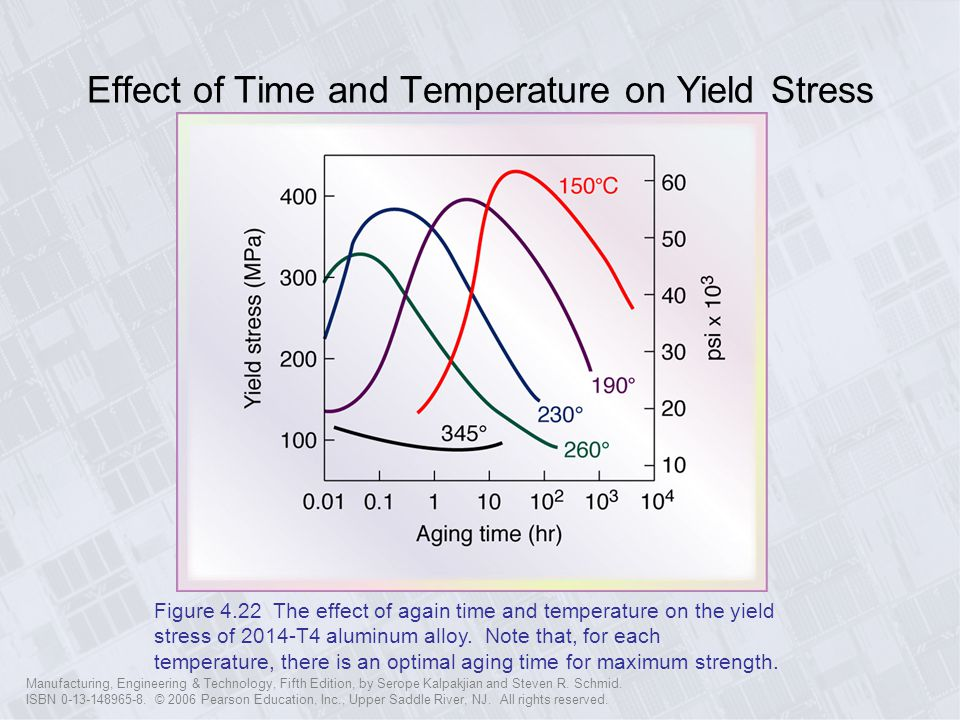 Effect of Time and Temperature on Yield Stress
