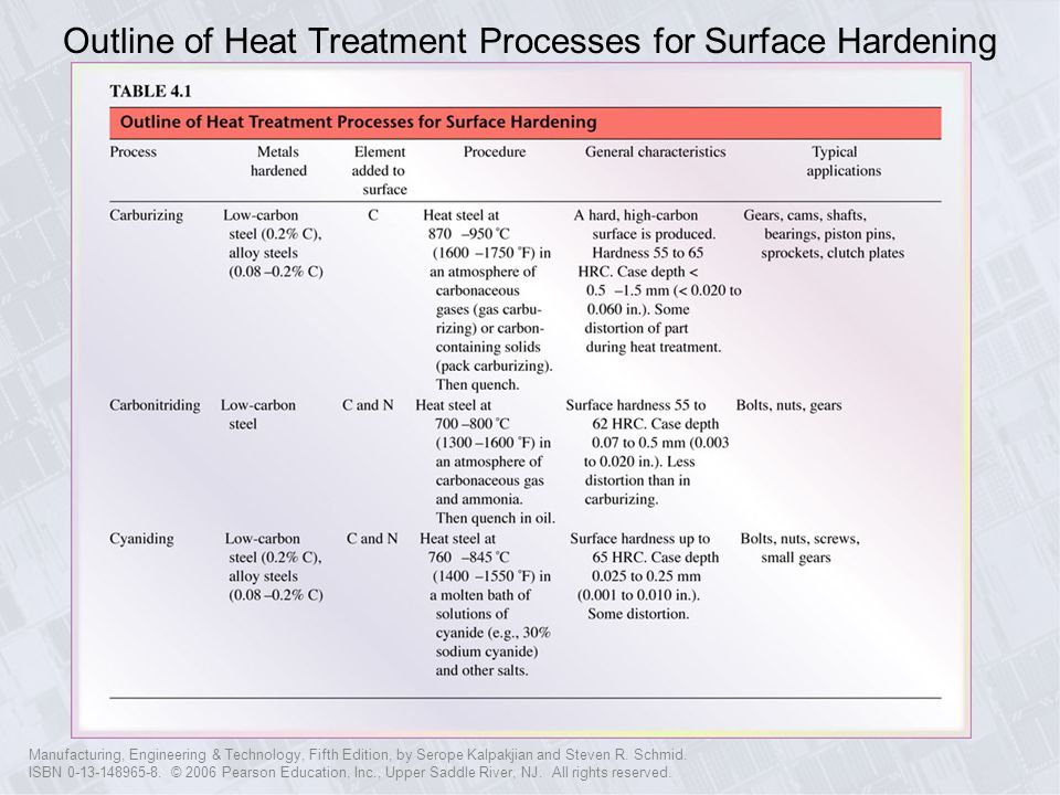 Outline of Heat Treatment Processes for Surface Hardening