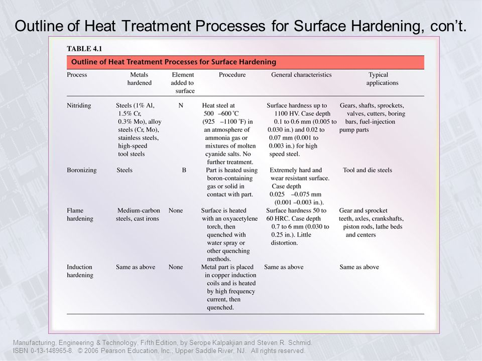 Outline of Heat Treatment Processes for Surface Hardening, con't.