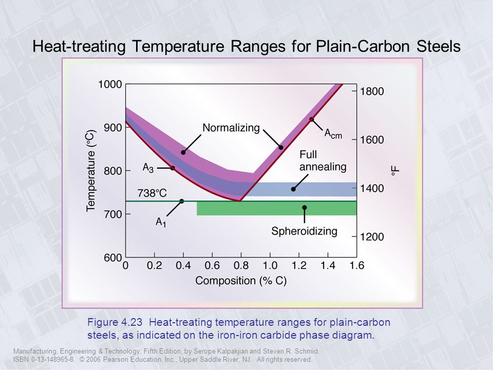 Heat-treating Temperature Ranges for Plain-Carbon Steels