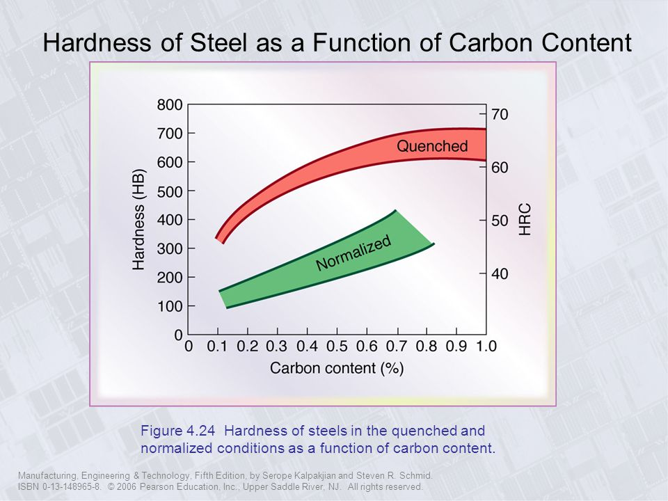 Hardness of Steel as a Function of Carbon Content
