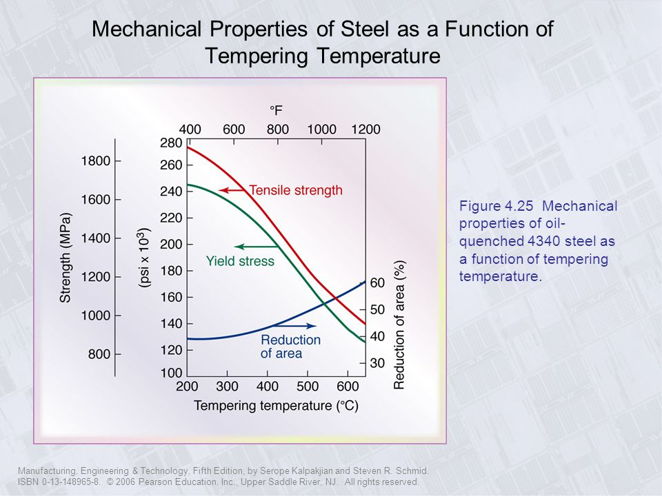 Mechanical Properties of Steel as a Function of Tempering Temperature