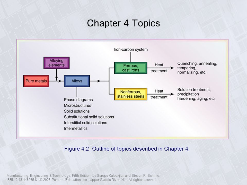 Chapter 4 Topics Figure 4.2 Outline of topics described in Chapter 4.