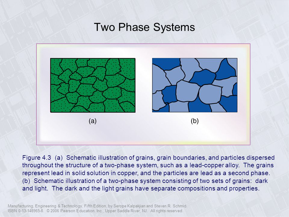 Two Phase Systems