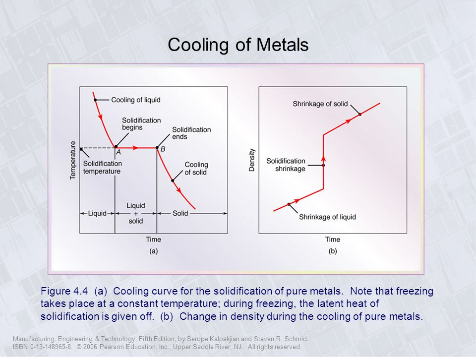 Cooling of Metals