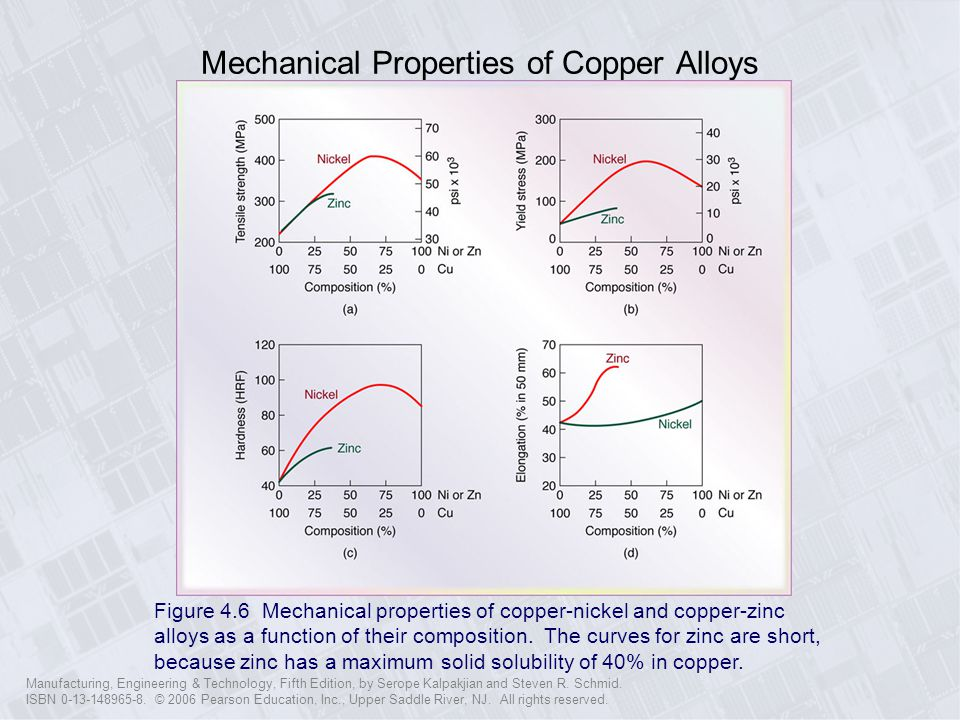 Mechanical Properties of Copper Alloys