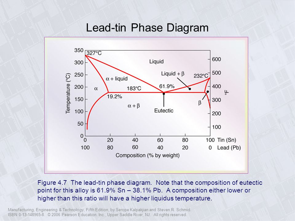 Lead-tin Phase Diagram