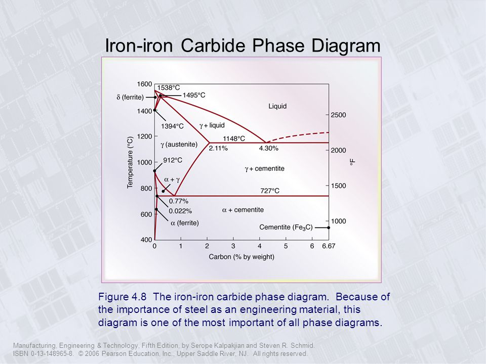 Iron-iron Carbide Phase Diagram