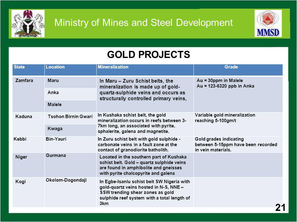 LEAD/ZINC Lead-Zinc mineralization is located along Northeast – Southeast belt (Taraba, Bauchi, Plateau, Ebonyi, Zamfara, Benue, Nasararwa, etc)