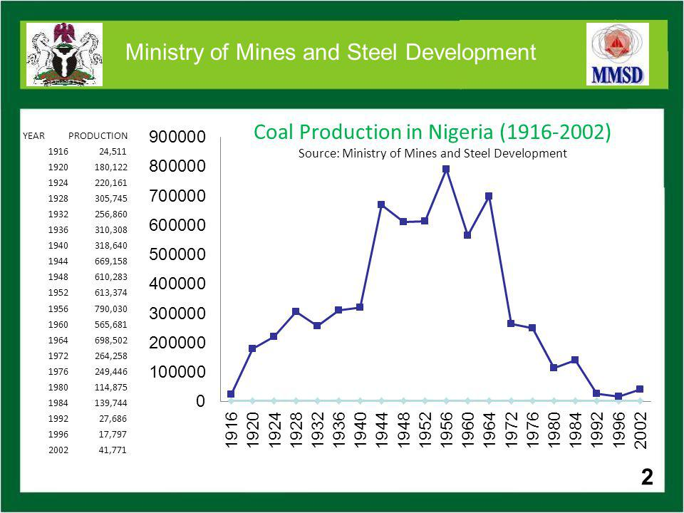 THE DECLINE OF THE MINING SECTOR