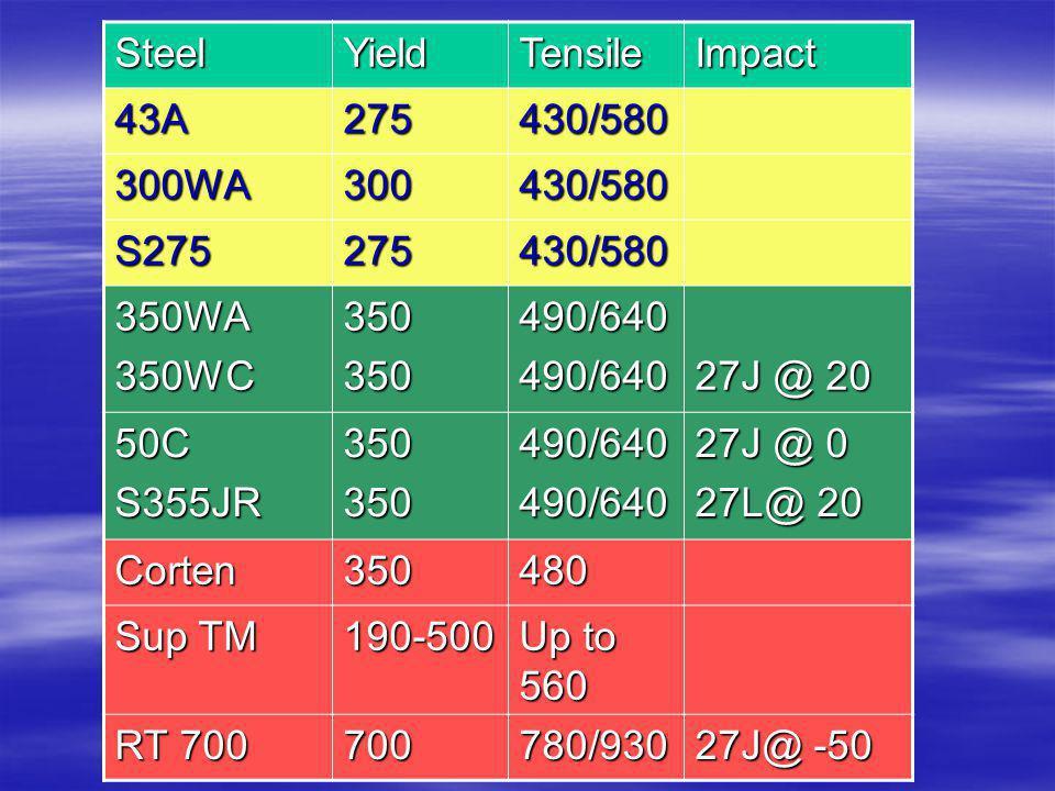 Steel Yield. Tensile. Impact. 43A. 275. 430/580. 300WA. 300. S275. 350WA. 350WC. 350. 490/640.