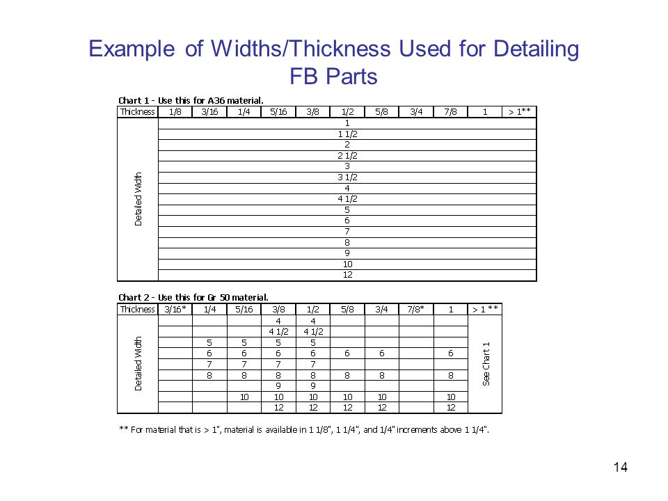 Example of Widths/Thickness Used for Detailing FB Parts