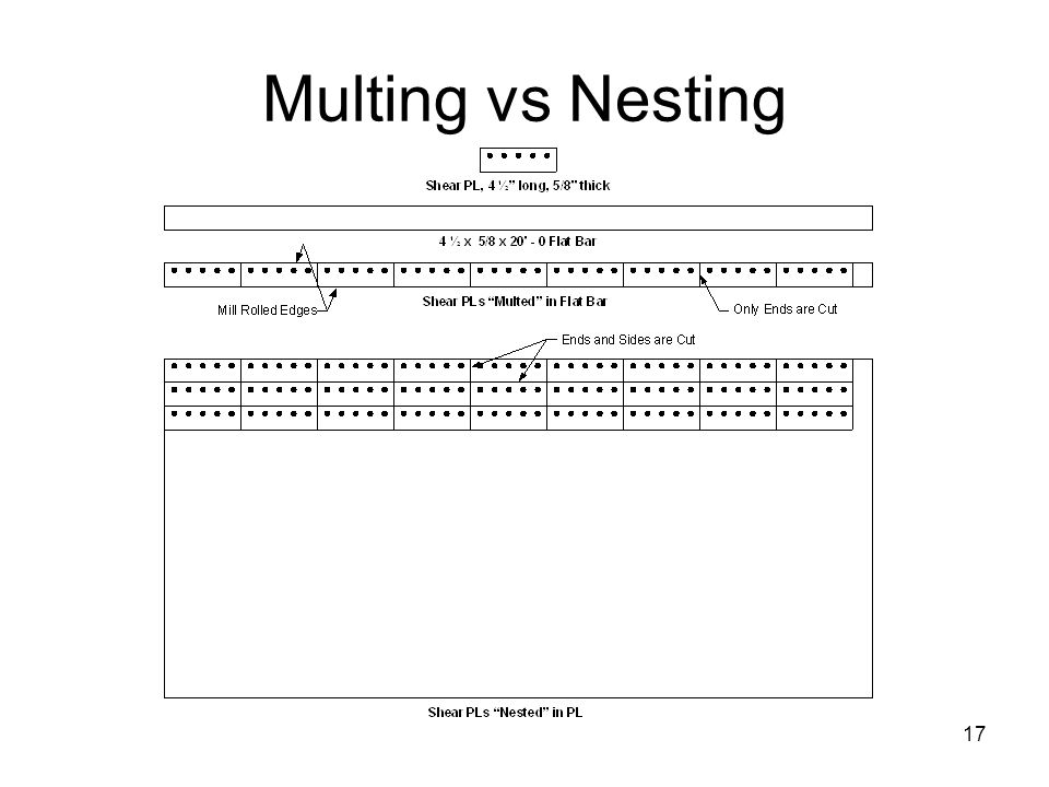 Multing vs Nesting