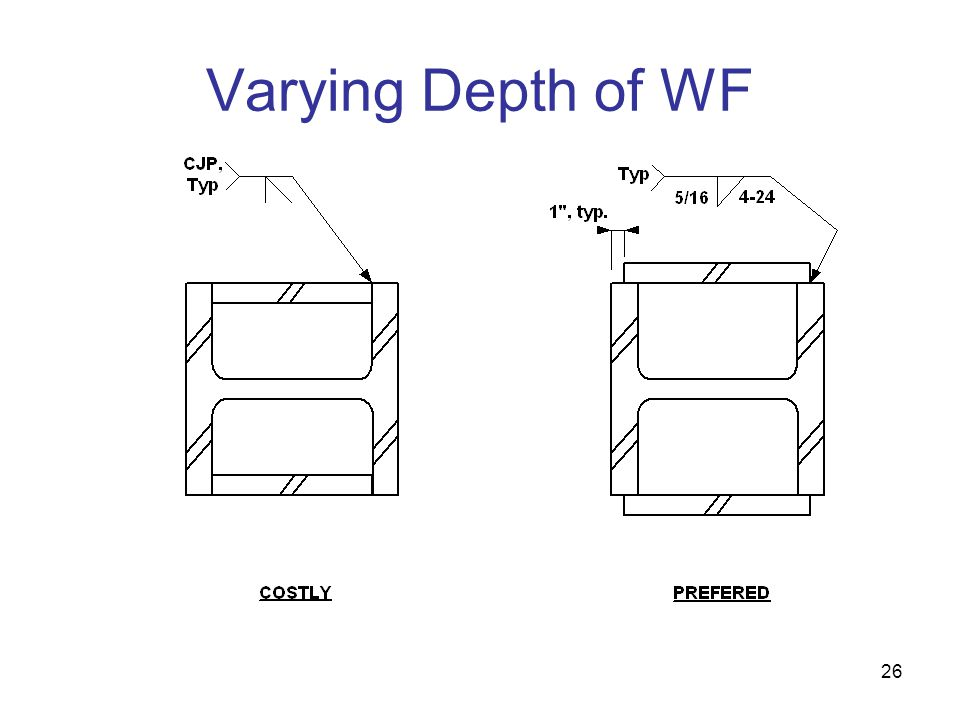 Varying Depth of WF