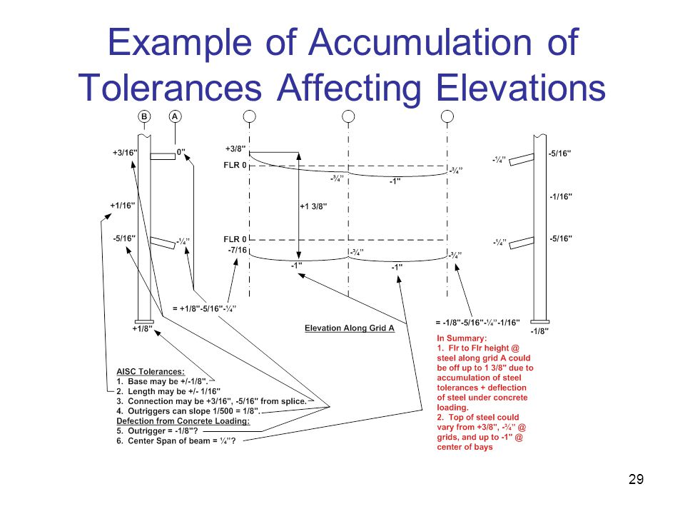 Example of Accumulation of Tolerances Affecting Elevations