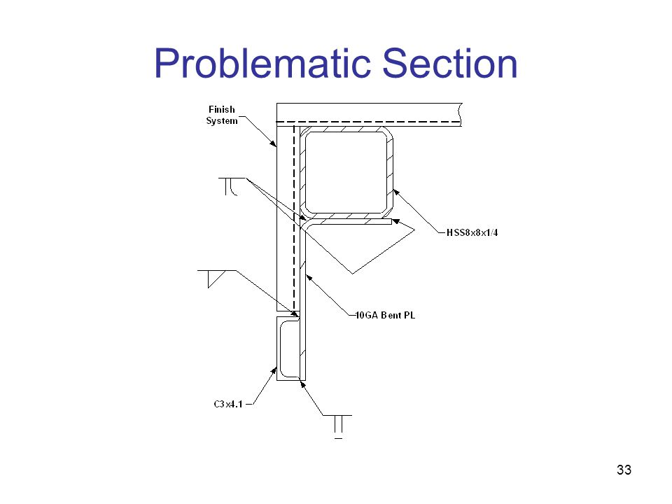 Problematic Section