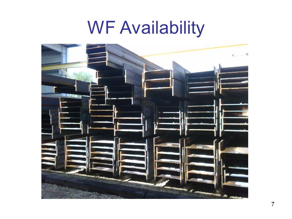 WF Availability